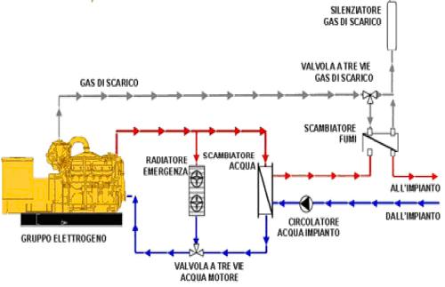Schema Collegamento Gruppo Elettrogeno : Schema elettrico generatore di corrente montare motore